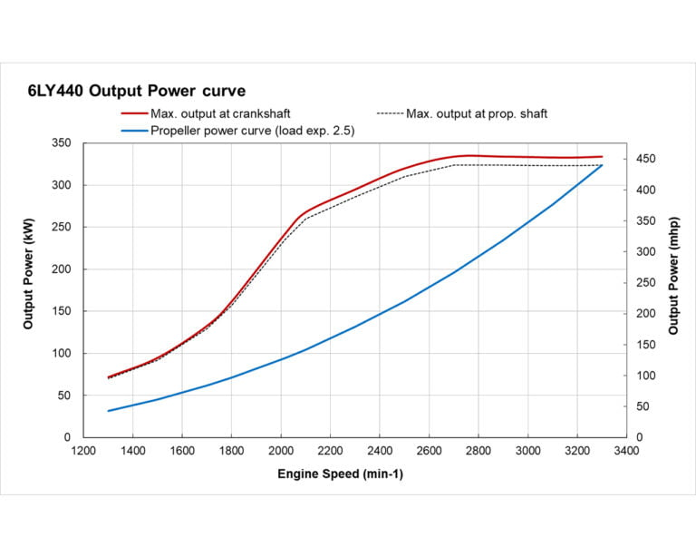 6LY440 power performance curve
