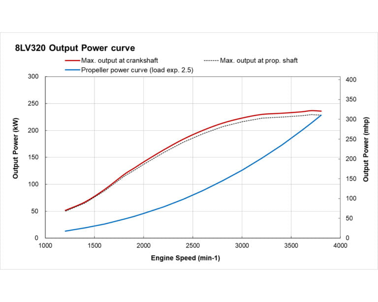 8LV320 power performance curves