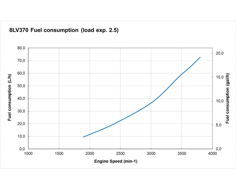 8LV370 fuel performance curves