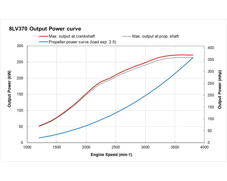 8LV370 power performance curves