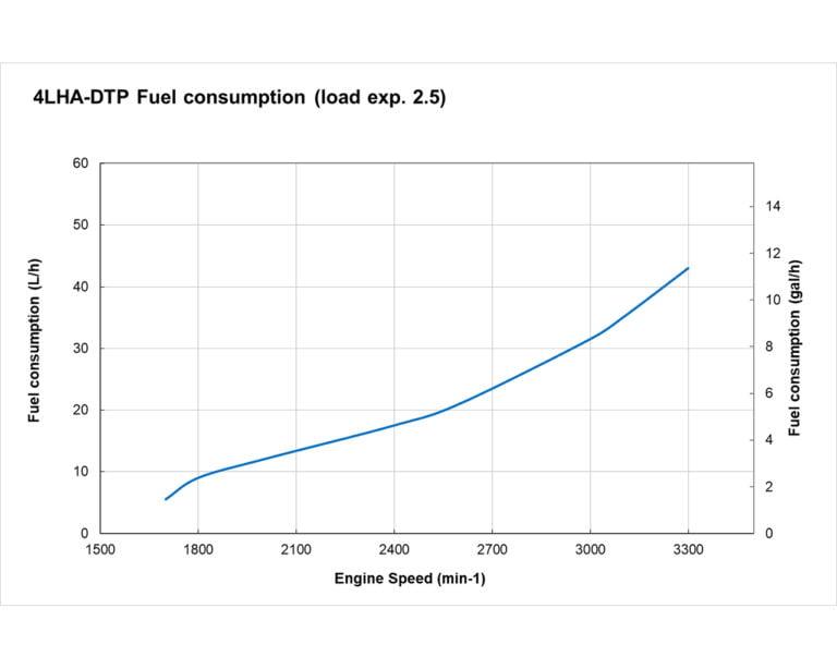 4LHA-DTP Fuel Curve
