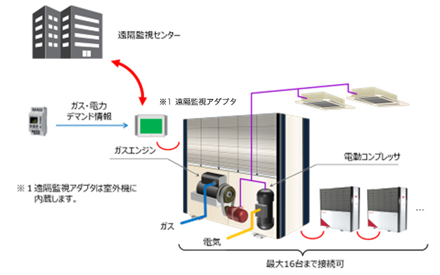 遠隔監視システムとの連携イメージ