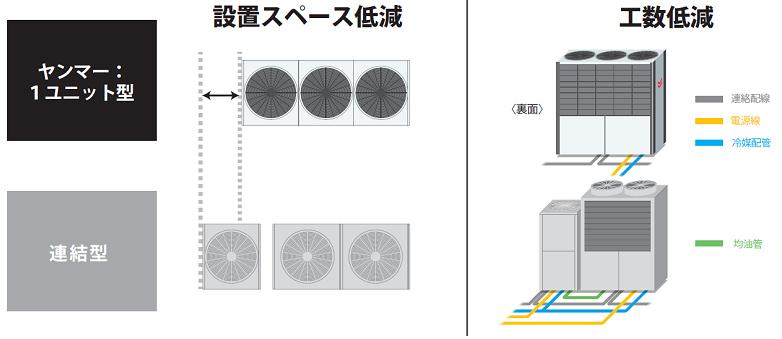 コンパクト設計による設置スペース・工数の低減
