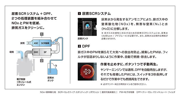 尿素SCRシステムとDPFの組み合わせによる高い環境性能