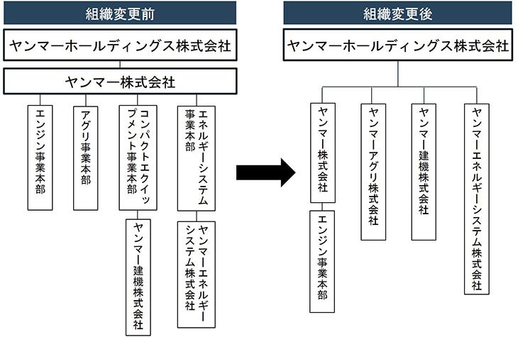 <ヤンマーホールディングス株式会社の組織ツリー図>
