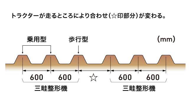 (図1)うねの形状と移植機の使い分け。